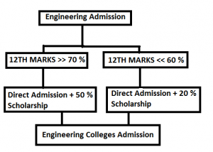 Direct Admission Engineering