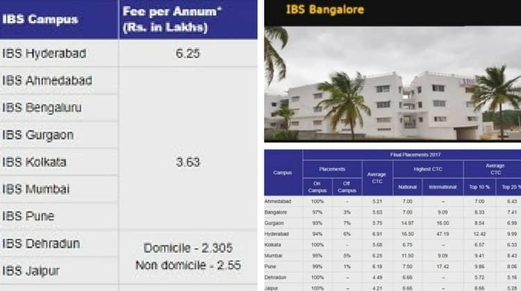 Best B-Schools in Bangalore