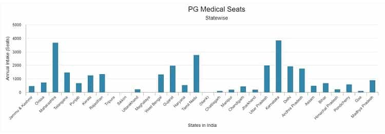 MD MS Seats in India