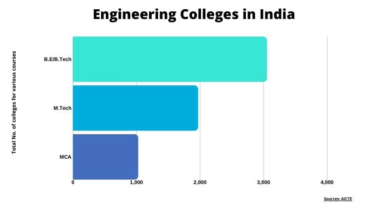 Admission Consultants for Engineering Colleges in India