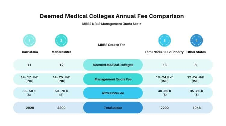 Deemed Medical Colleges MBBS NRI & Management Quota Fee