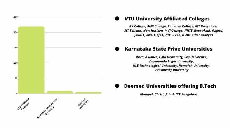 Total Number of Engineering Colleges & Universities in Karnataka.
