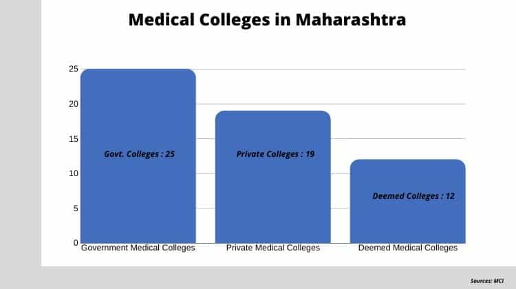 MBBS Admission in Maharashtra without Donation