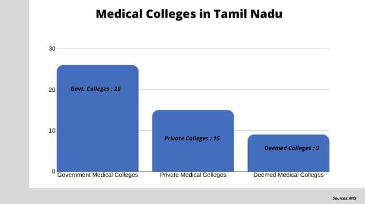 MBBS Admission in Tamil Nadu without Donation