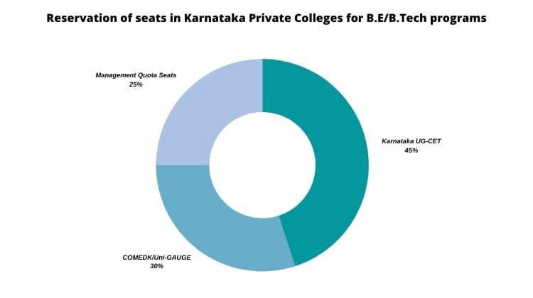 Reservation of Seats for KCET, COMEDK & Management Quota