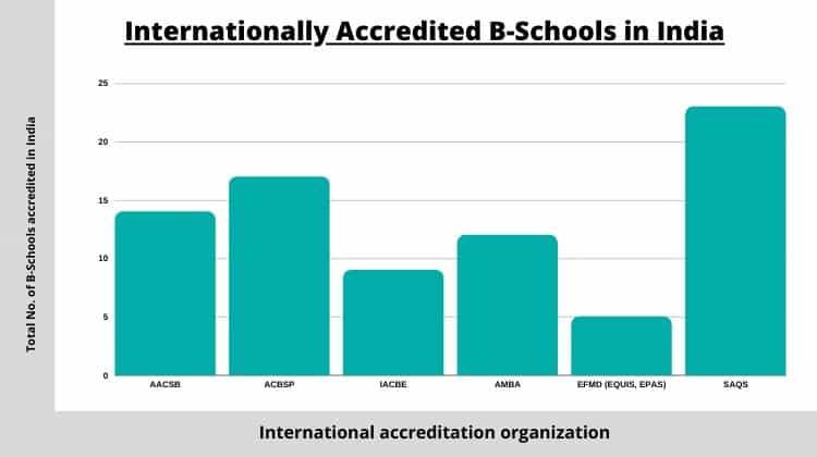 Internationally accredited B-Schools in India