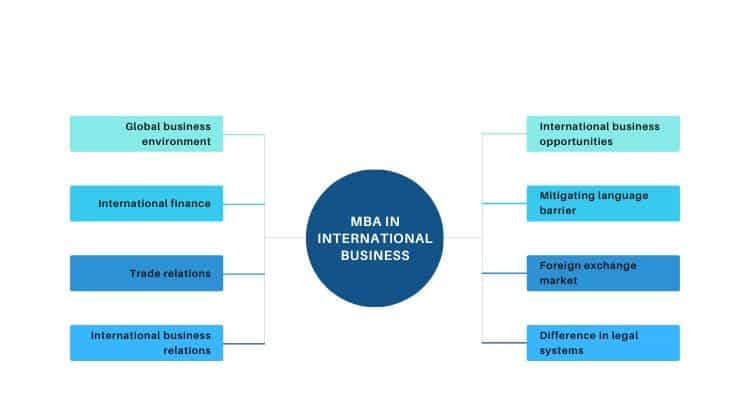 Study MBA in International Business