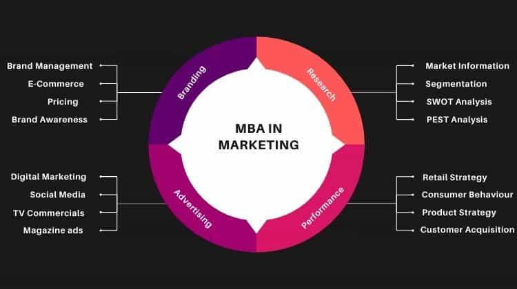 MBA in Marketing