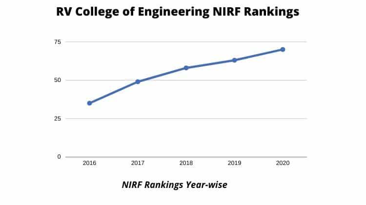 NIRF Rankings of RVCE, Bangalore